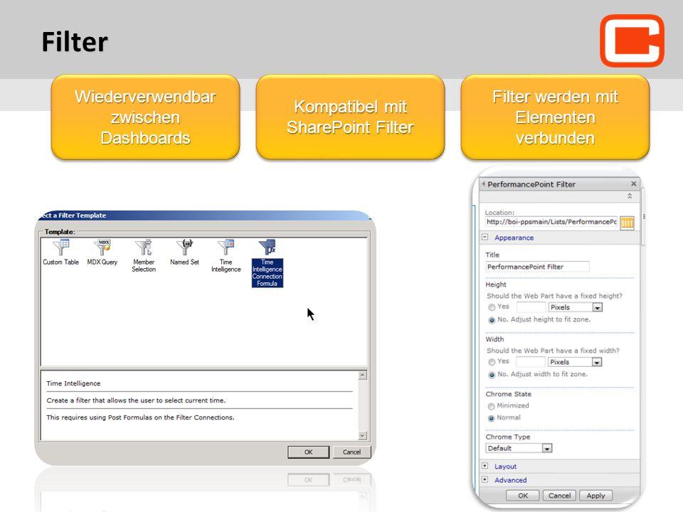 Filter Wiederverwendbar zwischen Dashboards Kompatibel mit SharePoint Filter Filter werden mit Elementen verbunden