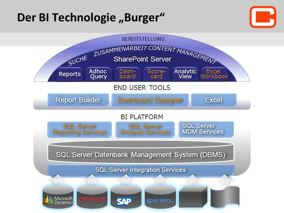 Der BI Technologie Burger END USER TOOLS Report Builder BI PLATFORM SQL Server Integration Services SharePoint Server BEREITSTELLUNG ReportsReportsAdhocQueryAdhocQuery Dash- board Score- card AnalyticViewAnalyticViewExcelWorkbookExcelWorkbook SQL Server Datenbank Management System (DBMS) SQL Server Reporting Services SQL Server Analysis Services SQL Server MDM Services Dashboard Designer Excel