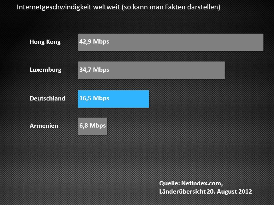 Internetgeschwindigkeit weltweit (so kann man Fakten darstellen) Hong Kong Deutschland Luxemburg Armenien 42,9 Mbps 16,5 Mbps 34,7 Mbps 6,8 Mbps Quelle: Netindex.com, Länderübersicht 20.