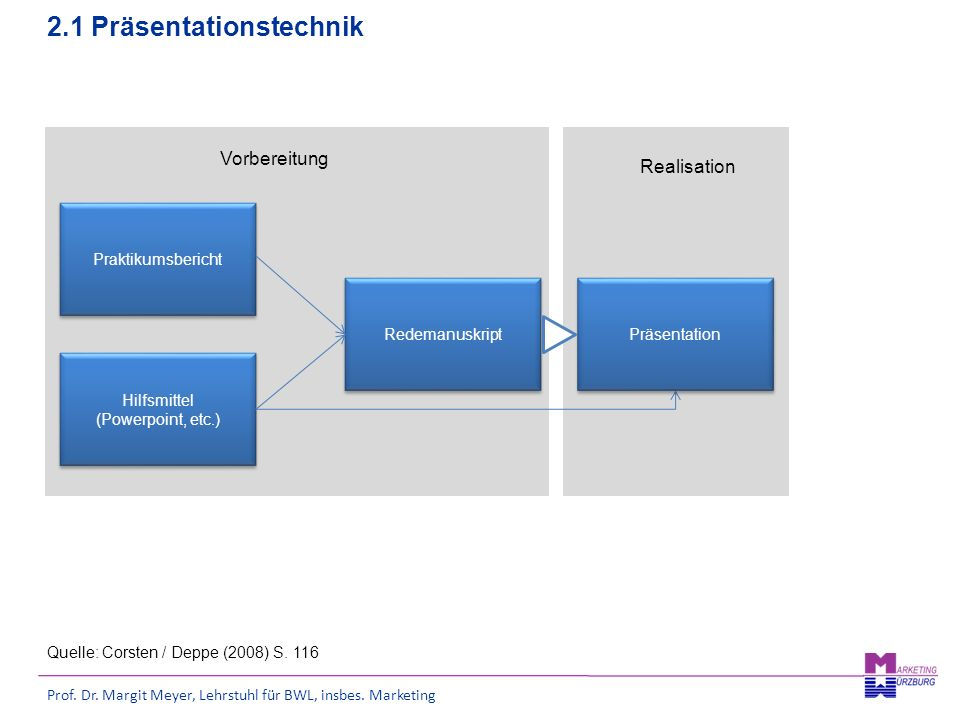 Prof. Dr. Margit Meyer, Lehrstuhl für BWL, insbes. Marketing 2.1 Präsentationstechnik Praktikumsbericht Hilfsmittel (Powerpoint, etc.) Hilfsmittel (Po