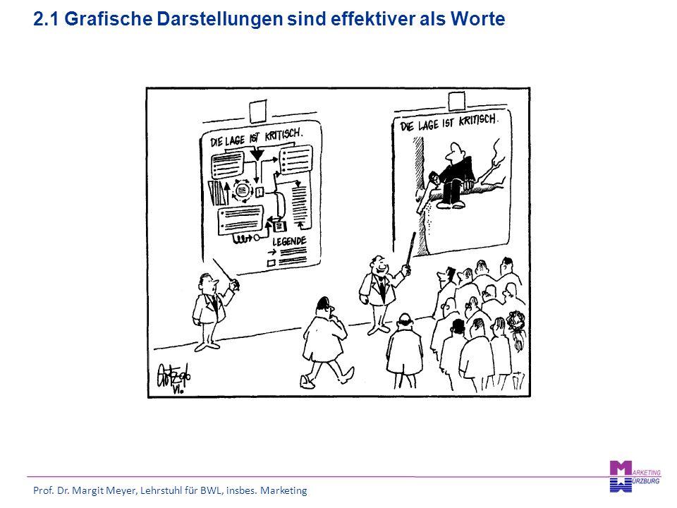 Prof. Dr. Margit Meyer, Lehrstuhl für BWL, insbes. Marketing 2.1 Grafische Darstellungen sind effektiver als Worte