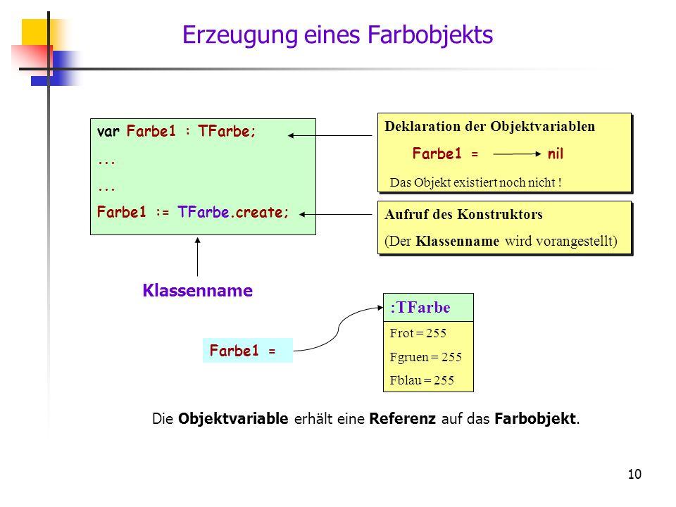 10 Erzeugung eines Farbobjekts var Farbe1 : TFarbe;... Farbe1 := TFarbe.create; Klassenname Das Objekt existiert noch nicht ! Deklaration der Objektva