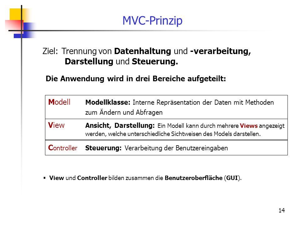 14 MVC-Prinzip Ziel: Trennung von Datenhaltung und -verarbeitung, Darstellung und Steuerung. Die Anwendung wird in drei Bereiche aufgeteilt: Modell Mo