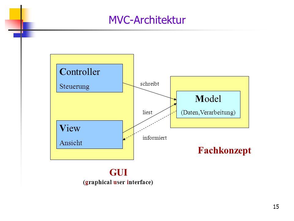 15 GUI (graphical user interface) Fachkonzept MVC-Architektur Model (Daten,Verarbeitung) Controller Steuerung View Ansicht liest schreibt informiert