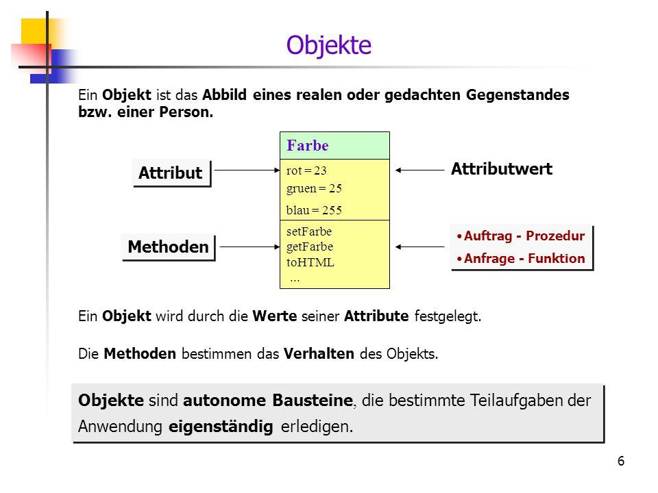 6 Ein Objekt wird durch die Werte seiner Attribute festgelegt. Attributwert Attribut Farbe rot = 23 gruen = 25 blau = 255 Objekte Ein Objekt ist das A