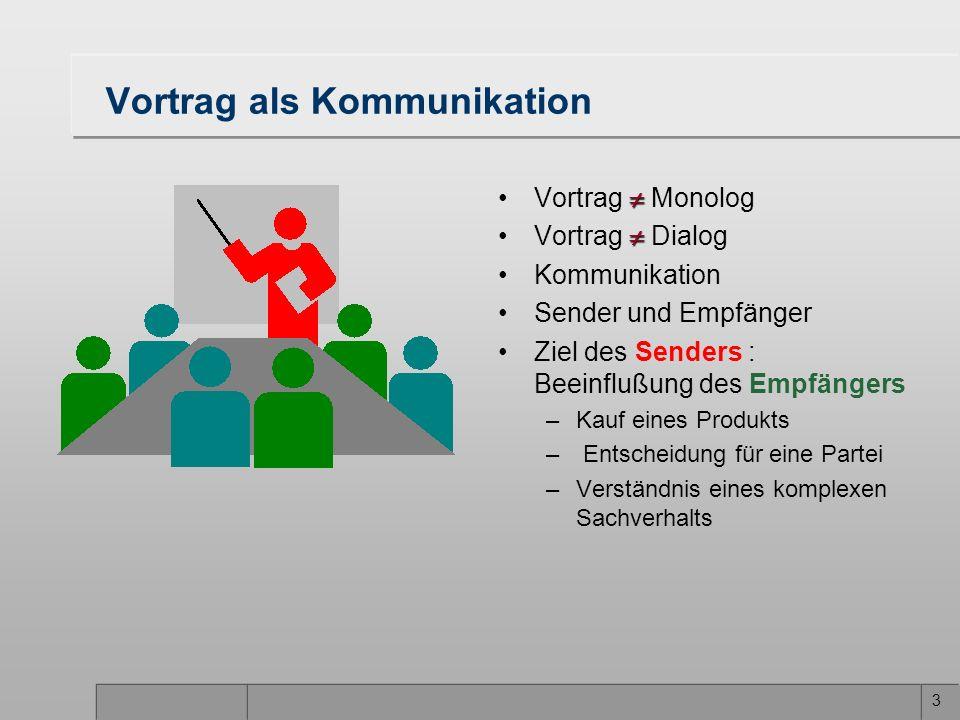3 Vortrag als Kommunikation Vortrag Monolog Vortrag Dialog Kommunikation Sender und Empfänger Ziel des Senders : Beeinflußung des Empfängers –Kauf ein