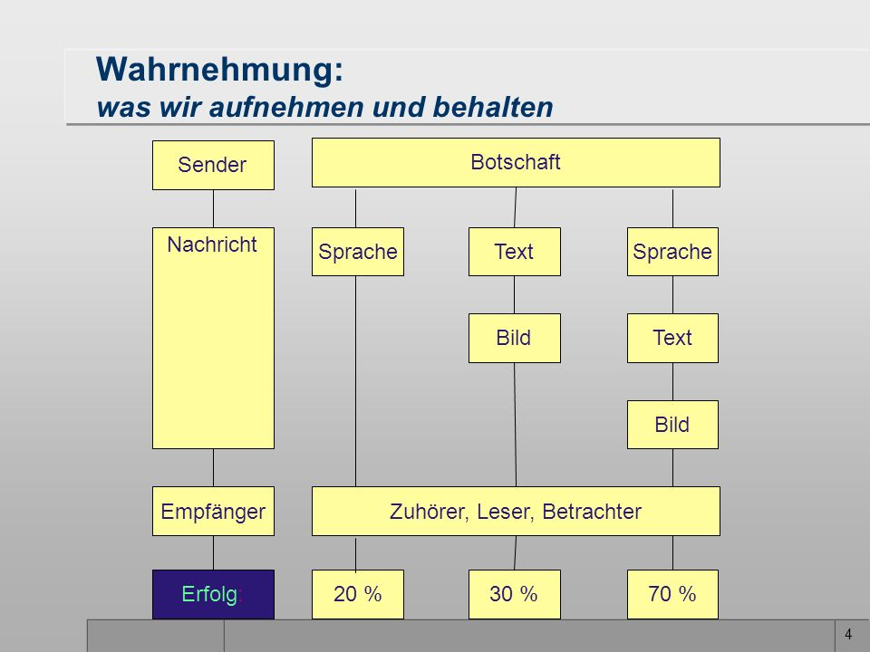 4 Bild Text 30 % Botschaft Sprache Zuhörer, Leser, Betrachter 20 % Sprache Text Bild 70 % Empfänger Erfolg: Sender Nachricht Wahrnehmung: was wir aufn
