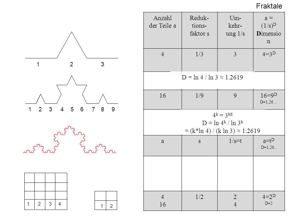 Fraktale 2 123 123457689 Anzahl der Teile a Reduk- tions- faktor s Um- kehr- ung 1/s a = (1/s) D Dimensio n 41/334=3 D 161/9916=9 D D=1,26… as1/s=ta=t D D=1,26..