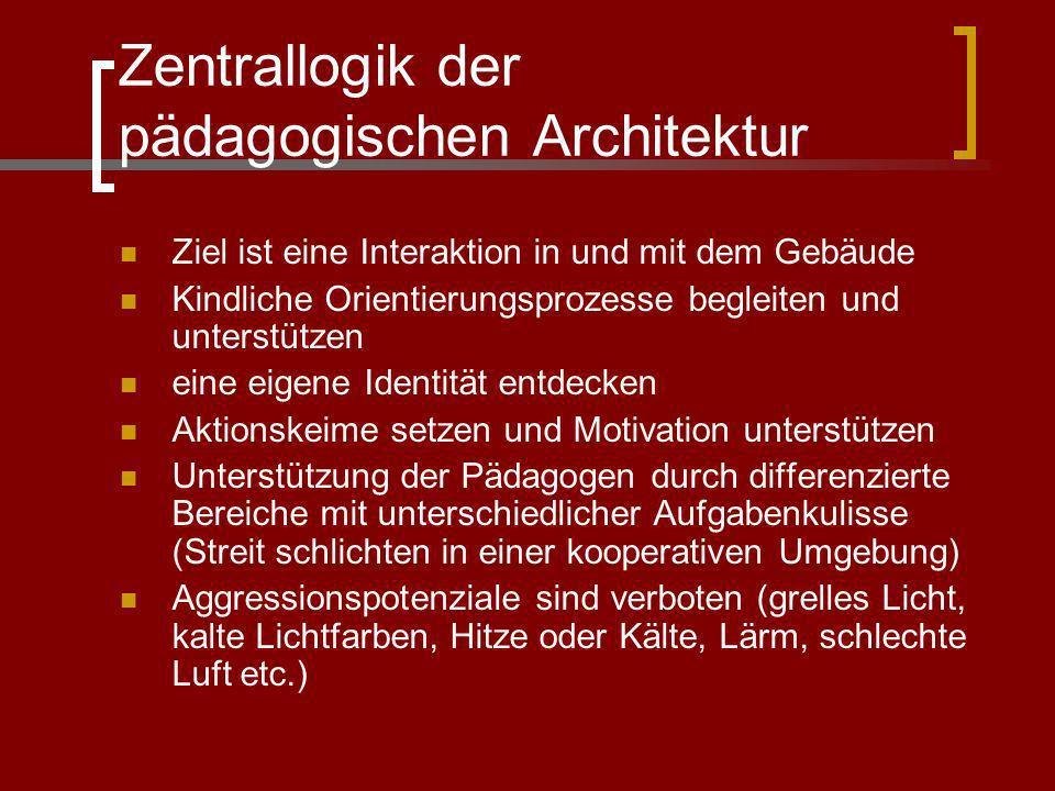 Zentrallogik der pädagogischen Architektur Ziel ist eine Interaktion in und mit dem Gebäude Kindliche Orientierungsprozesse begleiten und unterstützen