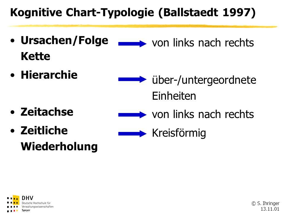© S. Ihringer 13.11.01 Kognitive Chart-Typologie (Ballstaedt 1997) Ursachen/Folge Kette Hierarchie Zeitachse Zeitliche Wiederholung von links nach rec