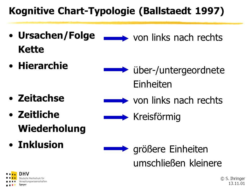 © S. Ihringer 13.11.01 Kognitive Chart-Typologie (Ballstaedt 1997) Ursachen/Folge Kette Hierarchie Zeitachse Zeitliche Wiederholung Inklusion von link