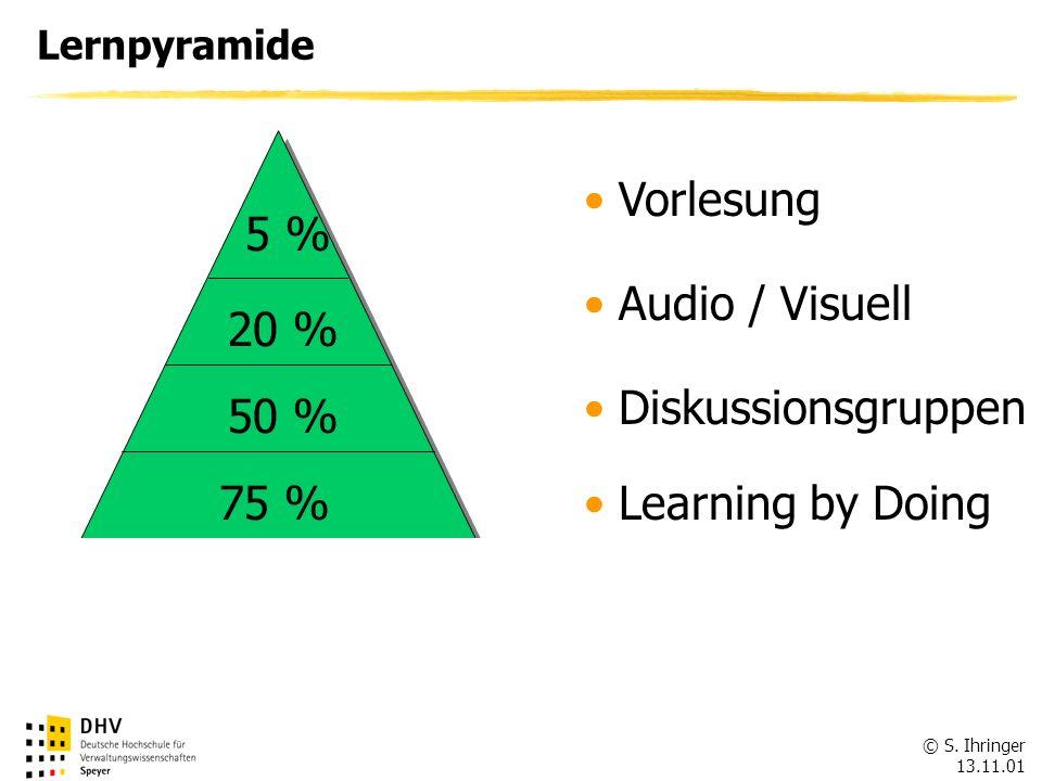 © S. Ihringer 13.11.01 Lernpyramide 5 % 20 % 50 % 75 % 80 % Vorlesung Audio / Visuell Diskussionsgruppen Learning by Doing Unterricht & Anwendung
