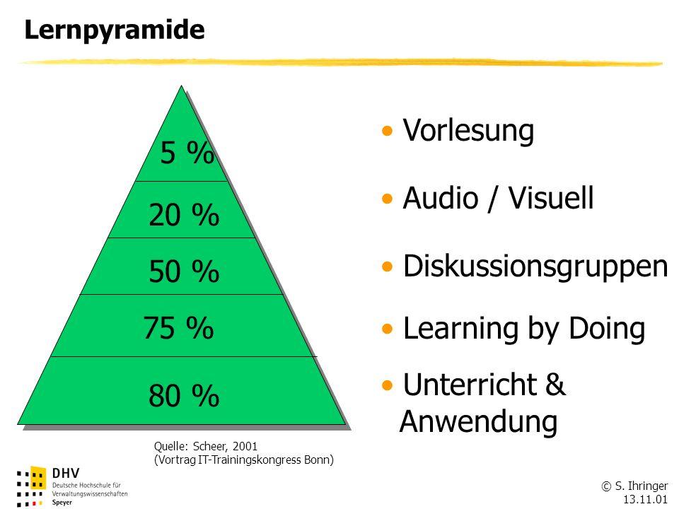 © S. Ihringer 13.11.01 Lernpyramide 5 % 20 % 50 % 75 % 80 % Vorlesung Audio / Visuell Diskussionsgruppen Learning by Doing Unterricht & Anwendung Quel