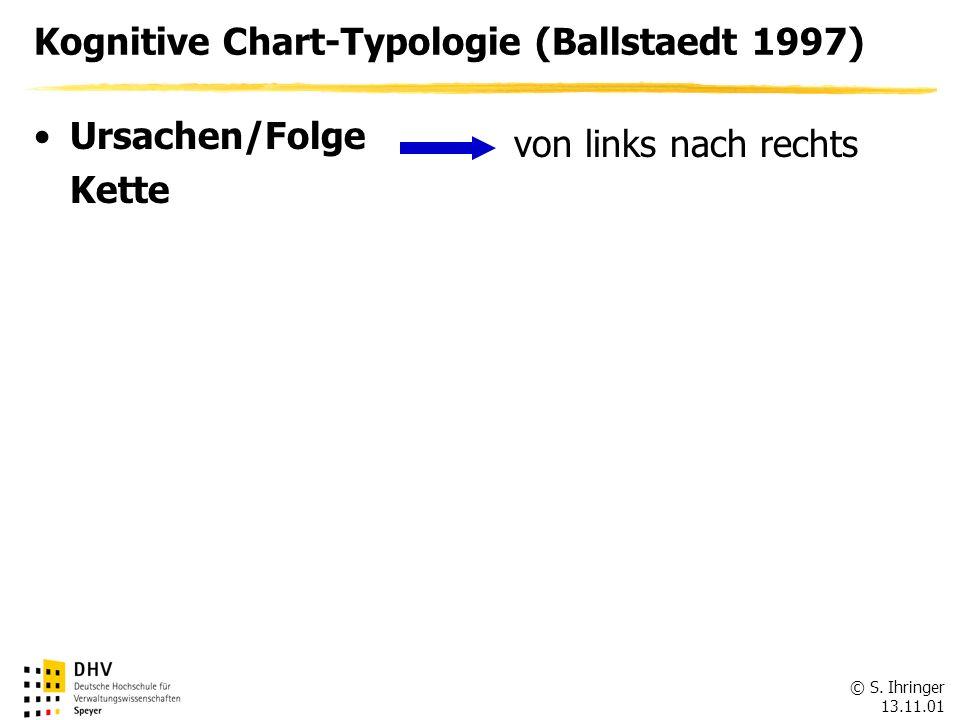 © S. Ihringer 13.11.01 Kognitive Chart-Typologie (Ballstaedt 1997) Ursachen/Folge Kette von links nach rechts