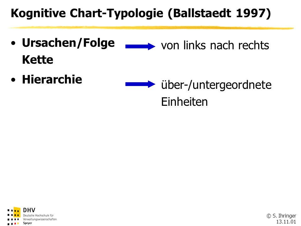 © S. Ihringer 13.11.01 Kognitive Chart-Typologie (Ballstaedt 1997) Ursachen/Folge Kette Hierarchie von links nach rechts über-/untergeordnete Einheite
