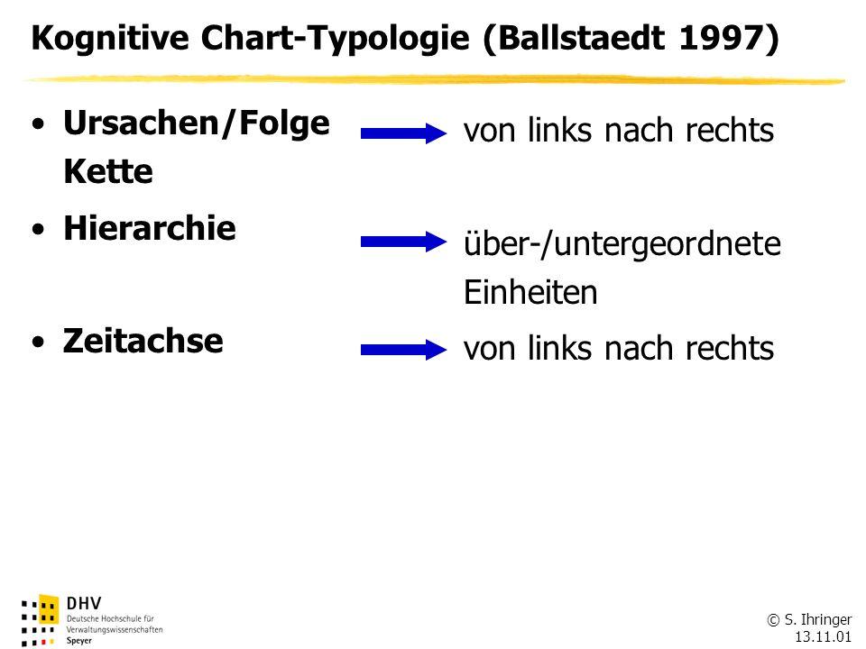 © S. Ihringer 13.11.01 Kognitive Chart-Typologie (Ballstaedt 1997) Ursachen/Folge Kette Hierarchie Zeitachse von links nach rechts über-/untergeordnet
