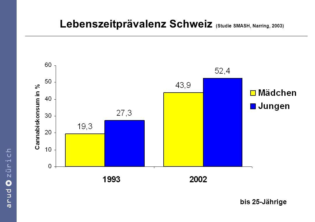 Lebenszeitprävalenz Deutschland (Kraus & Augustin, 2005) 1980 1990 2000 2003 18-24jährige