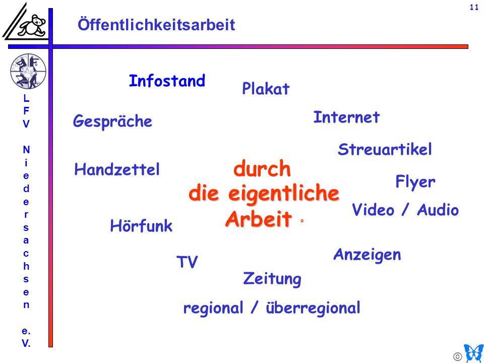 © Öffentlichkeitsarbeit L F V N i e d e r s a c h s e n e. V. 11 Infostand durch Gespräche Flyer Zeitung regional / überregional Hörfunk TV Plakat Str