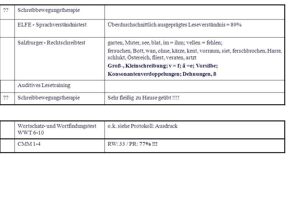 ??Schreibbewegungstherapie ELFE - SprachverständnistestÜberdurchschnittlich ausgeprägtes Leseverständnis = 89% Salzburger - Rechtschreibtestgarten, Mu