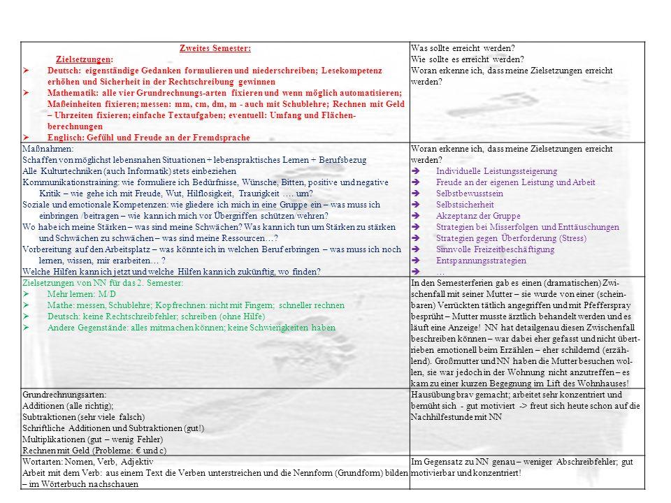 Zweites Semester: Zielsetzungen: Deutsch: eigenständige Gedanken formulieren und niederschreiben; Lesekompetenz erhöhen und Sicherheit in der Rechtsch