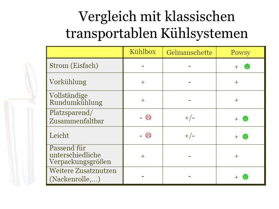 Vergleich mit klassischen transportablen Kühlsystemen Kühlbox GelmanschettePowsy Strom (Eisfach)-- + Vorkühlung+- + Vollständige Rundumkühlung +- + Platzsparend/ Zusammenfaltbar - +/- + Leicht - +/- + Passend für unterschiedliche Verpackungsgrößen +- + Weitere Zusatznutzen (Nackenrolle,...) -- +