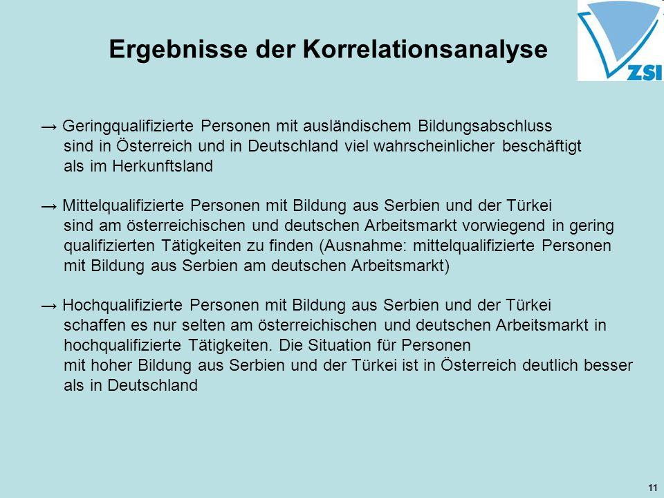 Ergebnisse der Korrelationsanalyse Geringqualifizierte Personen mit ausländischem Bildungsabschluss sind in Österreich und in Deutschland viel wahrscheinlicher beschäftigt als im Herkunftsland Mittelqualifizierte Personen mit Bildung aus Serbien und der Türkei sind am österreichischen und deutschen Arbeitsmarkt vorwiegend in gering qualifizierten Tätigkeiten zu finden (Ausnahme: mittelqualifizierte Personen mit Bildung aus Serbien am deutschen Arbeitsmarkt) Hochqualifizierte Personen mit Bildung aus Serbien und der Türkei schaffen es nur selten am österreichischen und deutschen Arbeitsmarkt in hochqualifizierte Tätigkeiten.