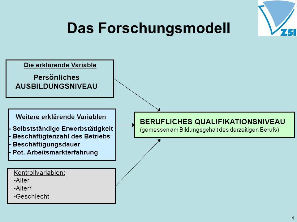 Das Forschungsmodell Persönliches AUSBILDUNGSNIVEAU Kontrollvariablen: -Alter -Alter² -Geschlecht BERUFLICHES QUALIFIKATIONSNIVEAU (gemessen am Bildun