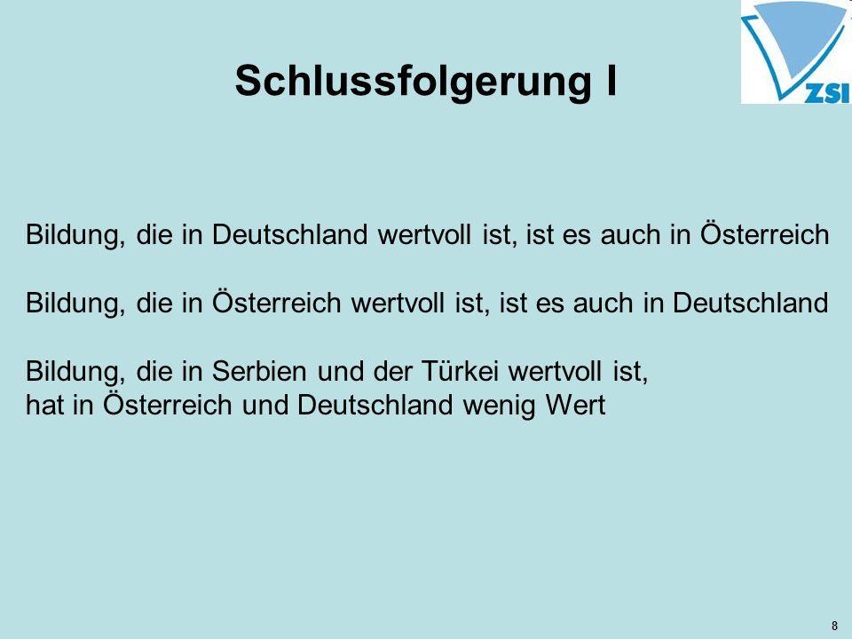 Schlussfolgerung I Bildung, die in Deutschland wertvoll ist, ist es auch in Österreich Bildung, die in Österreich wertvoll ist, ist es auch in Deutschland Bildung, die in Serbien und der Türkei wertvoll ist, hat in Österreich und Deutschland wenig Wert 8