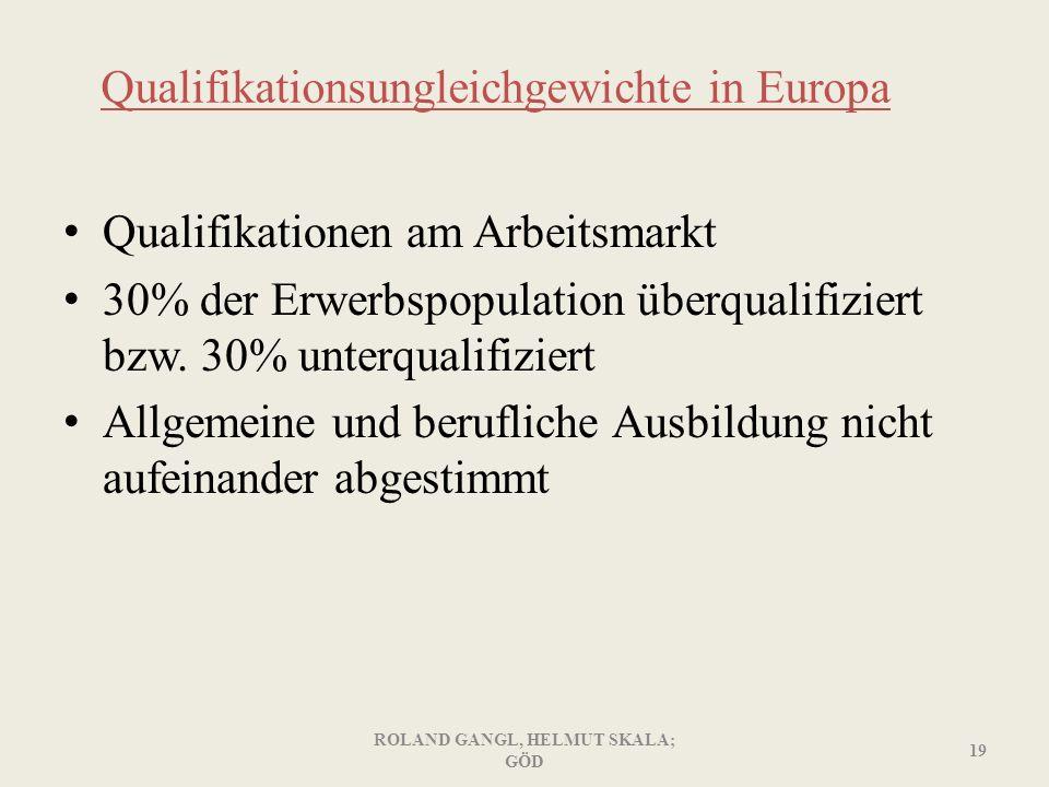Qualifikationsungleichgewichte in Europa Qualifikationen am Arbeitsmarkt 30% der Erwerbspopulation überqualifiziert bzw. 30% unterqualifiziert Allgeme
