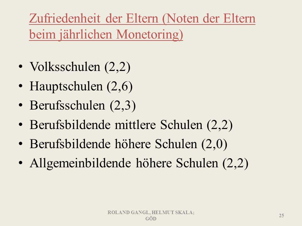 Zufriedenheit der Eltern (Noten der Eltern beim jährlichen Monetoring) Volksschulen (2,2) Hauptschulen (2,6) Berufsschulen (2,3) Berufsbildende mittle
