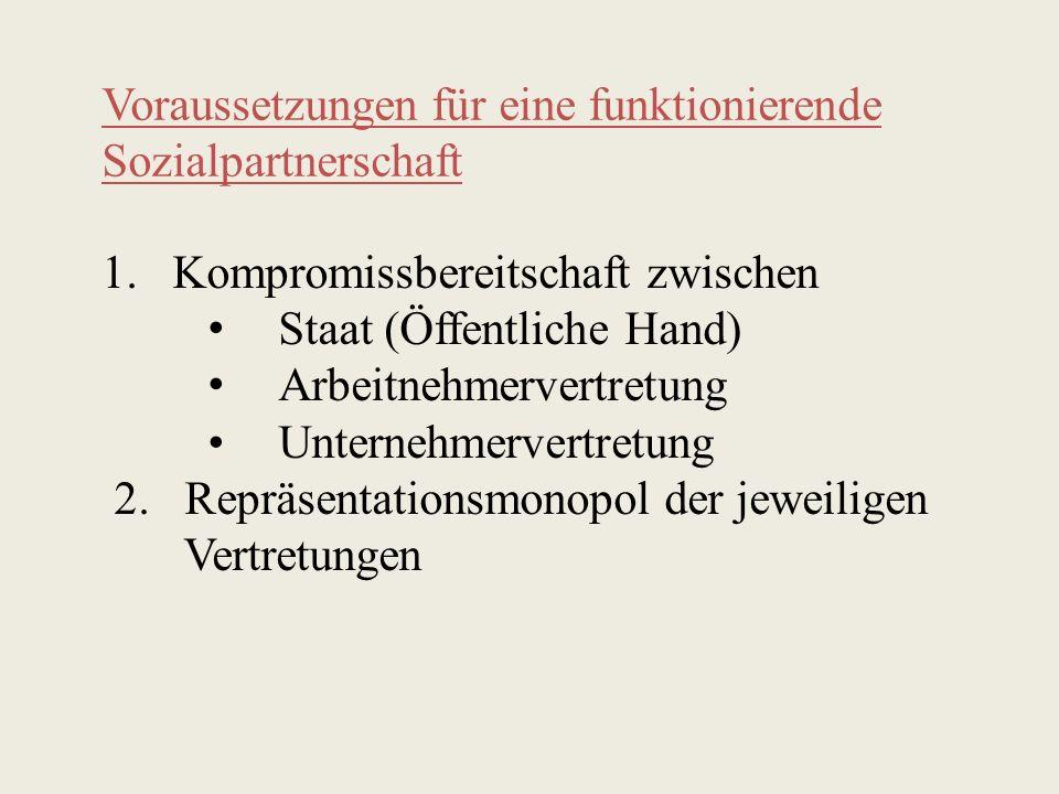 Voraussetzungen für eine funktionierende Sozialpartnerschaft 1.Kompromissbereitschaft zwischen Staat (Öffentliche Hand) Arbeitnehmervertretung Unterne