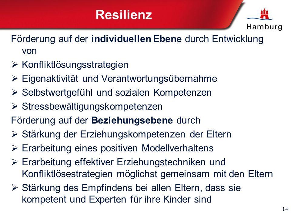 Resilienz Förderung auf der individuellen Ebene durch Entwicklung von Konfliktlösungsstrategien Eigenaktivität und Verantwortungsübernahme Selbstwertg