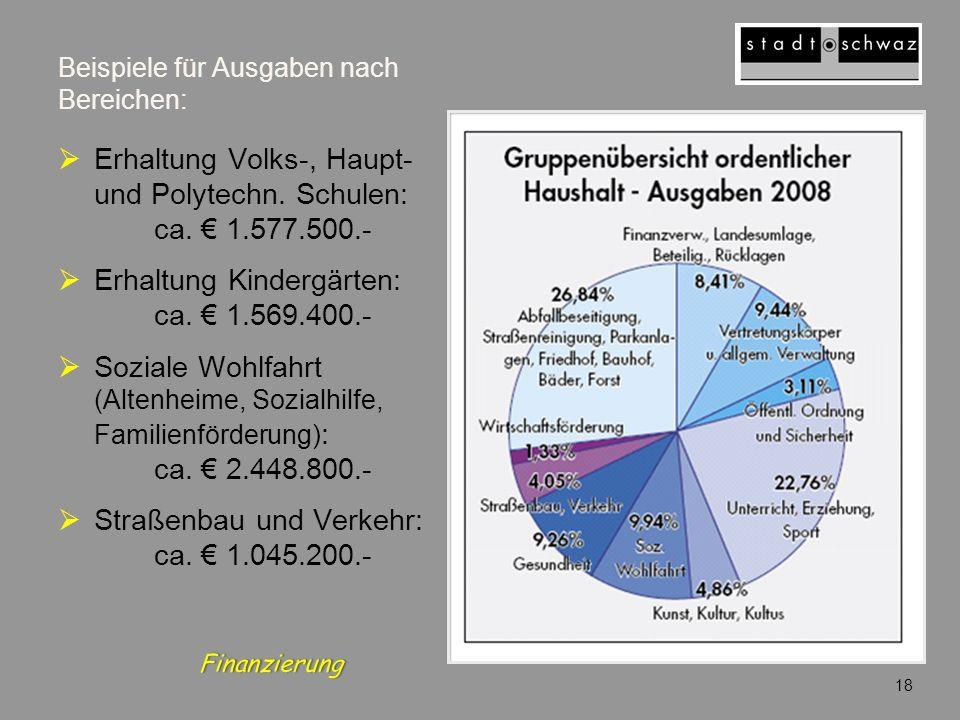 Beispiele für Ausgaben nach Bereichen: Erhaltung Volks-, Haupt- und Polytechn. Schulen: ca. 1.577.500.- Erhaltung Kindergärten: ca. 1.569.400.- Sozial
