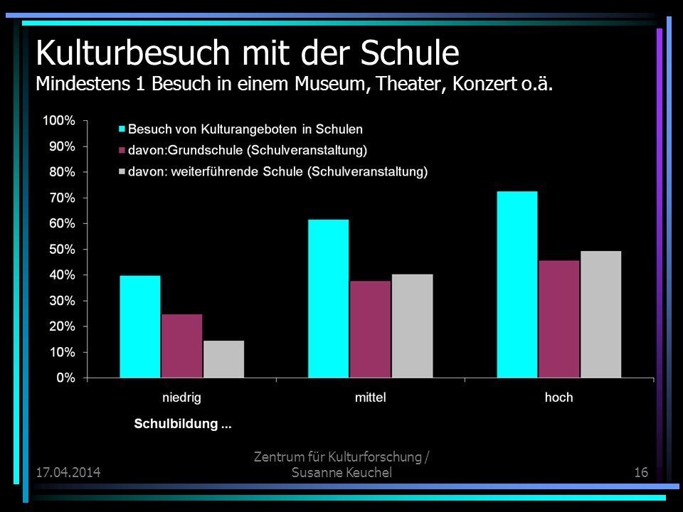 17.04.2014 Zentrum für Kulturforschung / Susanne Keuchel16 Kulturbesuch mit der Schule Mindestens 1 Besuch in einem Museum, Theater, Konzert o.ä.