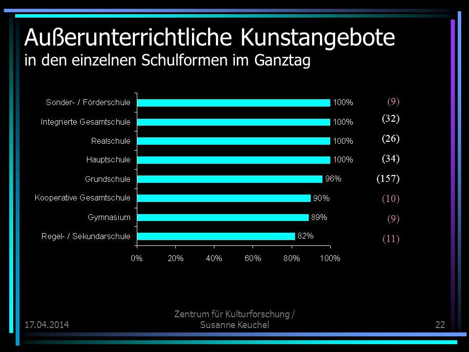 17.04.2014 Zentrum für Kulturforschung / Susanne Keuchel22 Außerunterrichtliche Kunstangebote in den einzelnen Schulformen im Ganztag (9) (32) (26) (34) (157) (10) (9) (11)