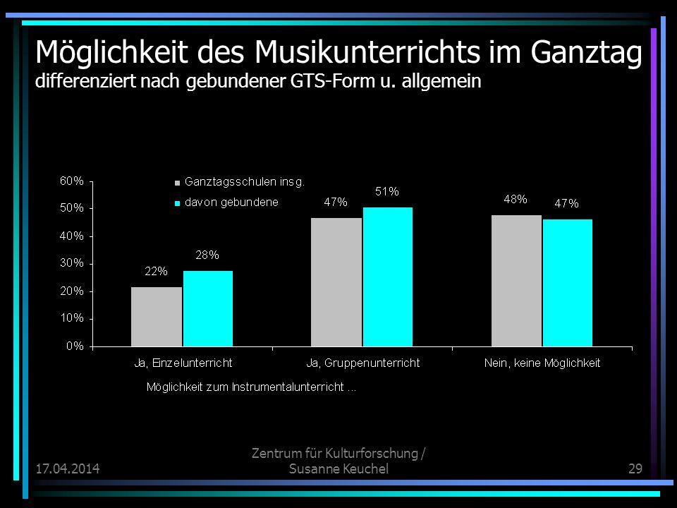 17.04.2014 Zentrum für Kulturforschung / Susanne Keuchel29 Möglichkeit des Musikunterrichts im Ganztag differenziert nach gebundener GTS-Form u.