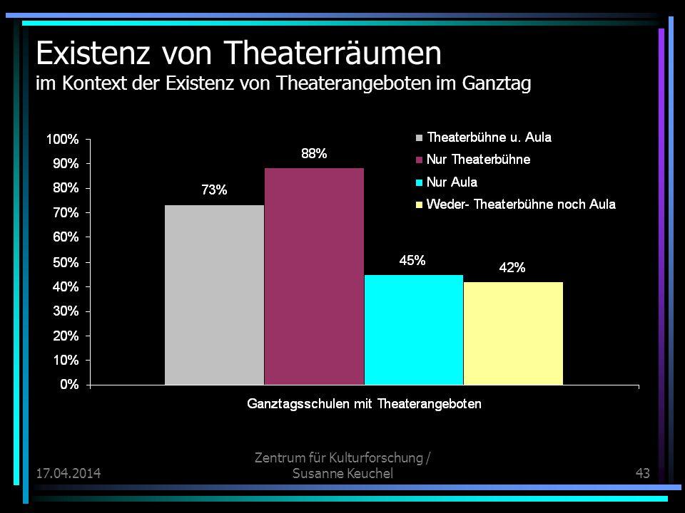 17.04.2014 Zentrum für Kulturforschung / Susanne Keuchel43 Existenz von Theaterräumen im Kontext der Existenz von Theaterangeboten im Ganztag