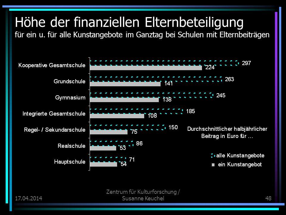 17.04.2014 Zentrum für Kulturforschung / Susanne Keuchel48 Höhe der finanziellen Elternbeteiligung für ein u.