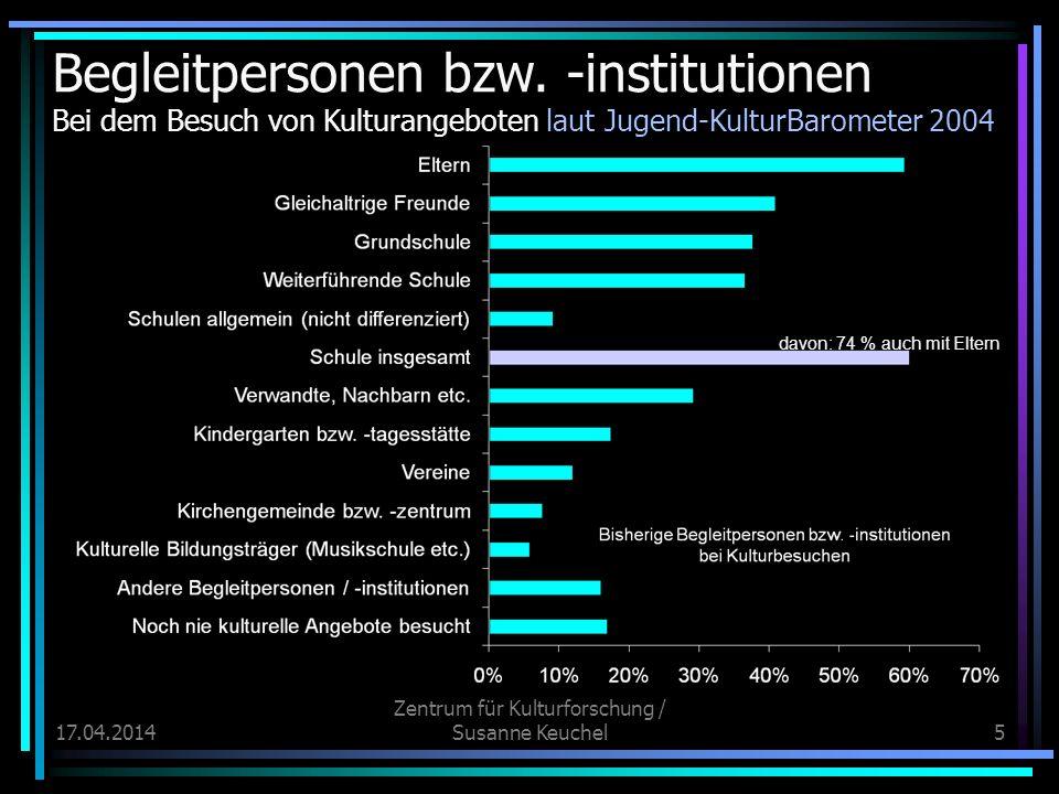 17.04.2014 Zentrum für Kulturforschung / Susanne Keuchel6 Bisherige Personen bzw.