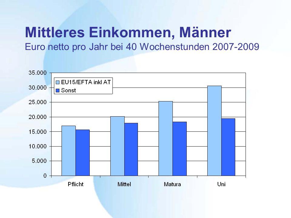 Mittleres Einkommen, Männer Euro netto pro Jahr bei 40 Wochenstunden 2007-2009