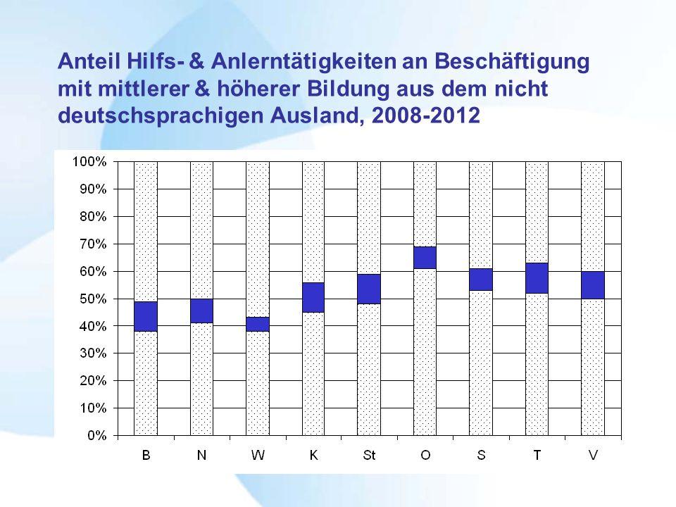Anteil Hilfs- & Anlerntätigkeiten an Beschäftigung mit mittlerer & höherer Bildung aus dem nicht deutschsprachigen Ausland, 2008-2012
