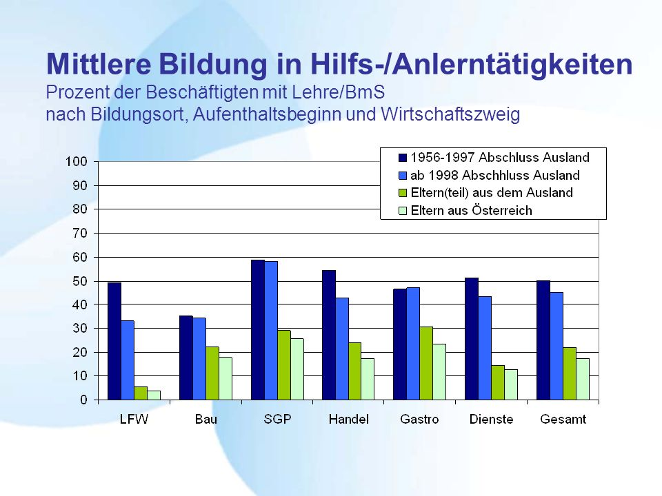 Mittlere Bildung in Hilfs-/Anlerntätigkeiten Prozent der Beschäftigten mit Lehre/BmS nach Bildungsort, Aufenthaltsbeginn und Wirtschaftszweig