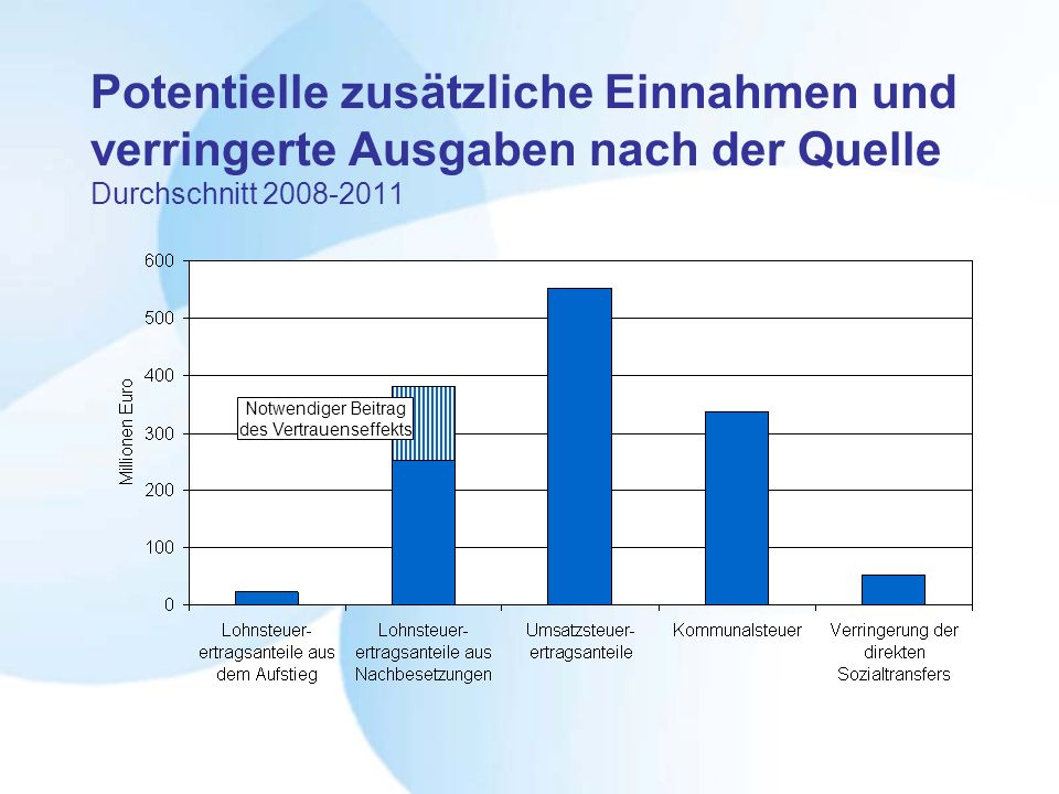 Potentielle zusätzliche Einnahmen und verringerte Ausgaben nach der Quelle Durchschnitt 2008-2011 Notwendiger Beitrag des Vertrauenseffekts