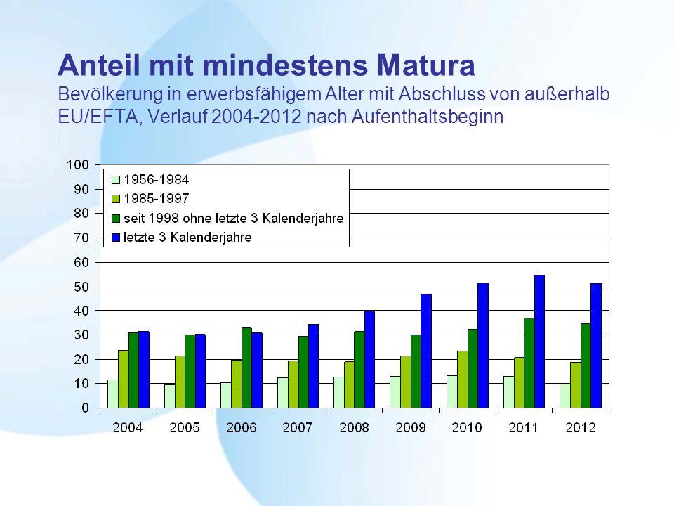 Anteil mit mindestens Matura Bevölkerung in erwerbsfähigem Alter mit Abschluss von außerhalb EU/EFTA, Verlauf 2004-2012 nach Aufenthaltsbeginn