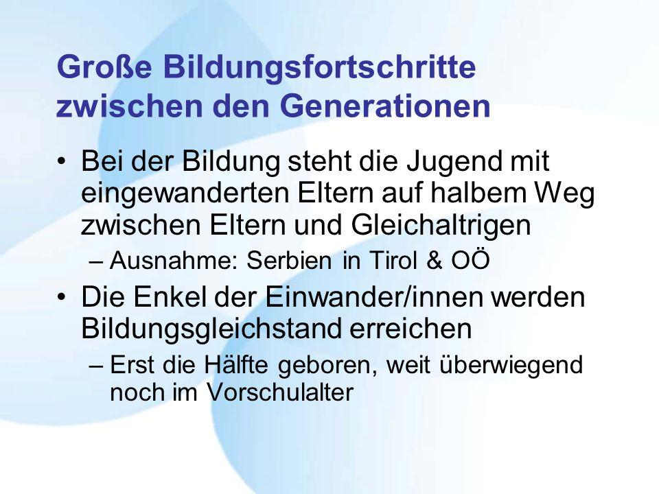 Große Bildungsfortschritte zwischen den Generationen Bei der Bildung steht die Jugend mit eingewanderten Eltern auf halbem Weg zwischen Eltern und Gleichaltrigen –Ausnahme: Serbien in Tirol & OÖ Die Enkel der Einwander/innen werden Bildungsgleichstand erreichen –Erst die Hälfte geboren, weit überwiegend noch im Vorschulalter