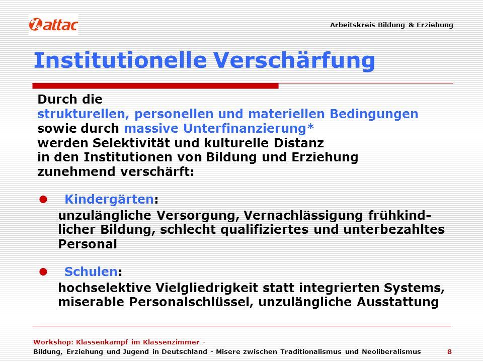 Workshop: Klassenkampf im Klassenzimmer - Bildung, Erziehung und Jugend in Deutschland - Misere zwischen Traditionalismus und Neoliberalismus 20 Neoliberale Interessen … … sind in Bildung und Erziehung gerichtet auf optimalen Output in Bezug auf berufliche Verwertbarkeit (employability) Beschränkung staatlicher Regulierung auf Funktionsgewährleistung Beschränkung staatlicher Finanzierung auf Funktionsgewährleistung Etablieren von Marktmechanismen, wo immer es möglich ist bzw.