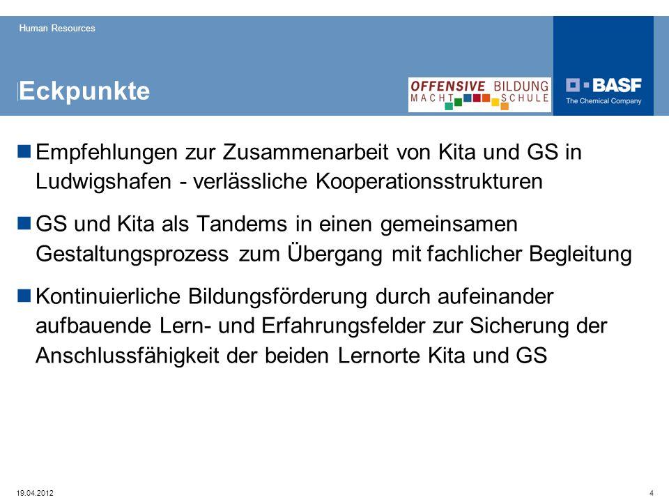 Human Resources 19.04.20124 Eckpunkte Empfehlungen zur Zusammenarbeit von Kita und GS in Ludwigshafen - verlässliche Kooperationsstrukturen GS und Kit