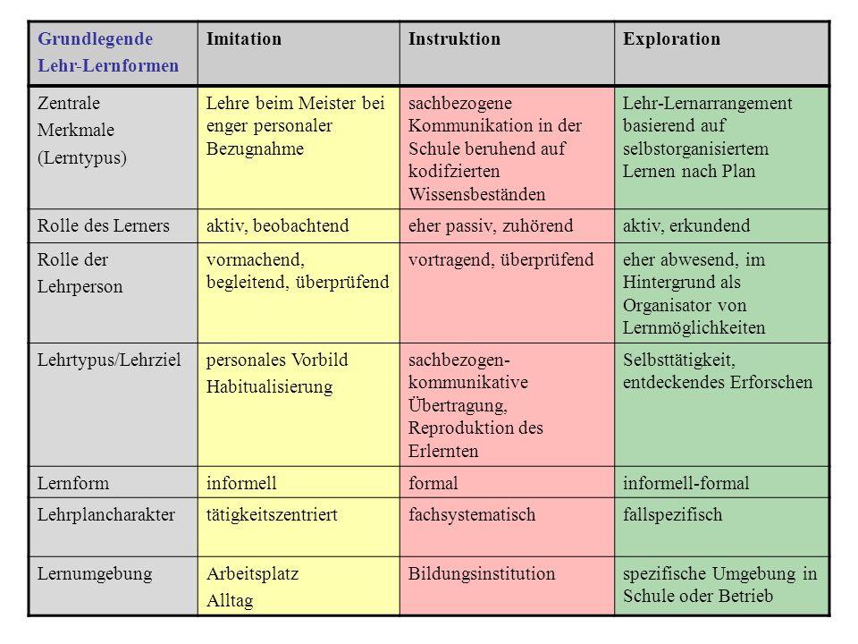 Grundlegende Lehr-Lernformen ImitationInstruktionExploration Zentrale Merkmale (Lerntypus) Lehre beim Meister bei enger personaler Bezugnahme sachbezo