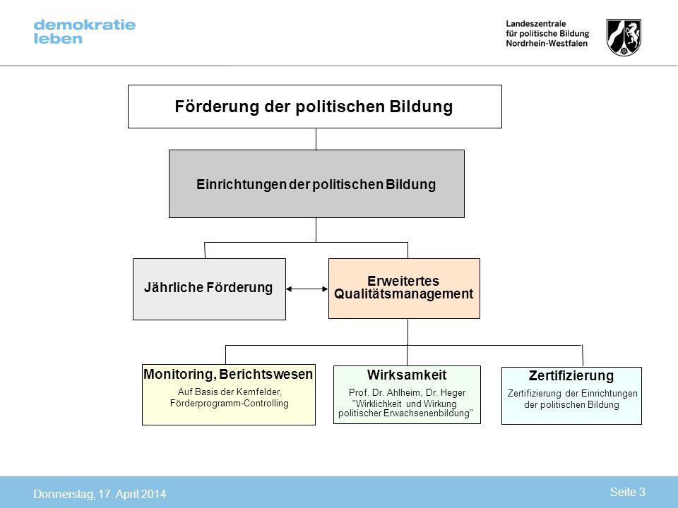 Förderung der politischen Bildung Einrichtungen der politischen Bildung Jährliche Förderung Erweitertes Qualitätsmanagement Monitoring, Berichtswesen