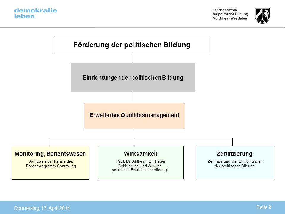 Förderung der politischen Bildung Einrichtungen der politischen Bildung Erweitertes Qualitätsmanagement Monitoring, Berichtswesen Auf Basis der Kernfe